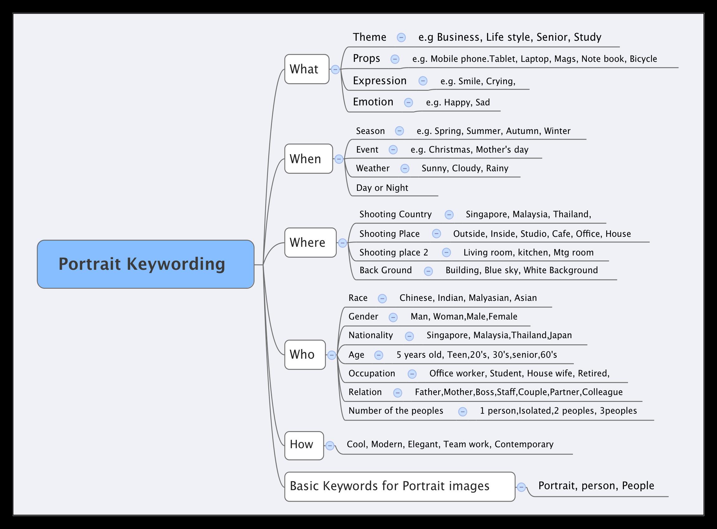 Portrait Keywording Chart